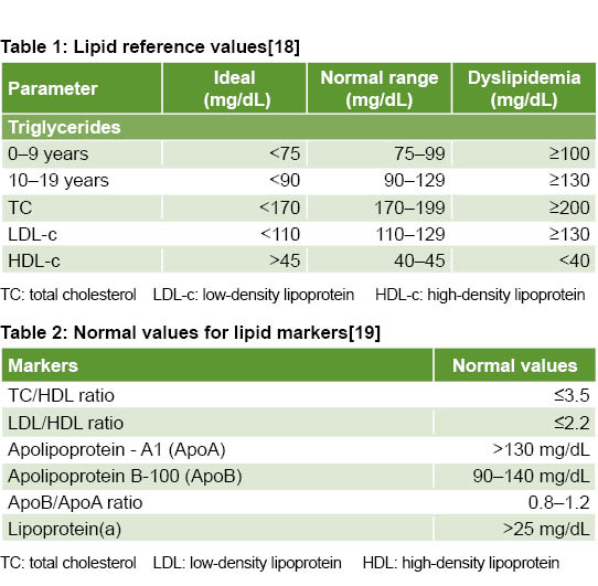 Biochemical Markers And Hypertension In